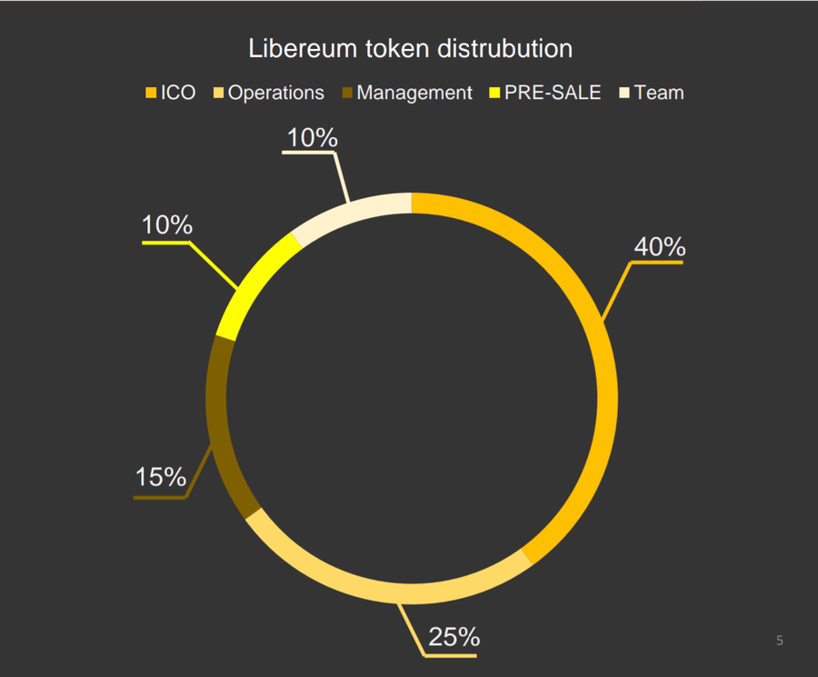 Libereum's Token Distribution