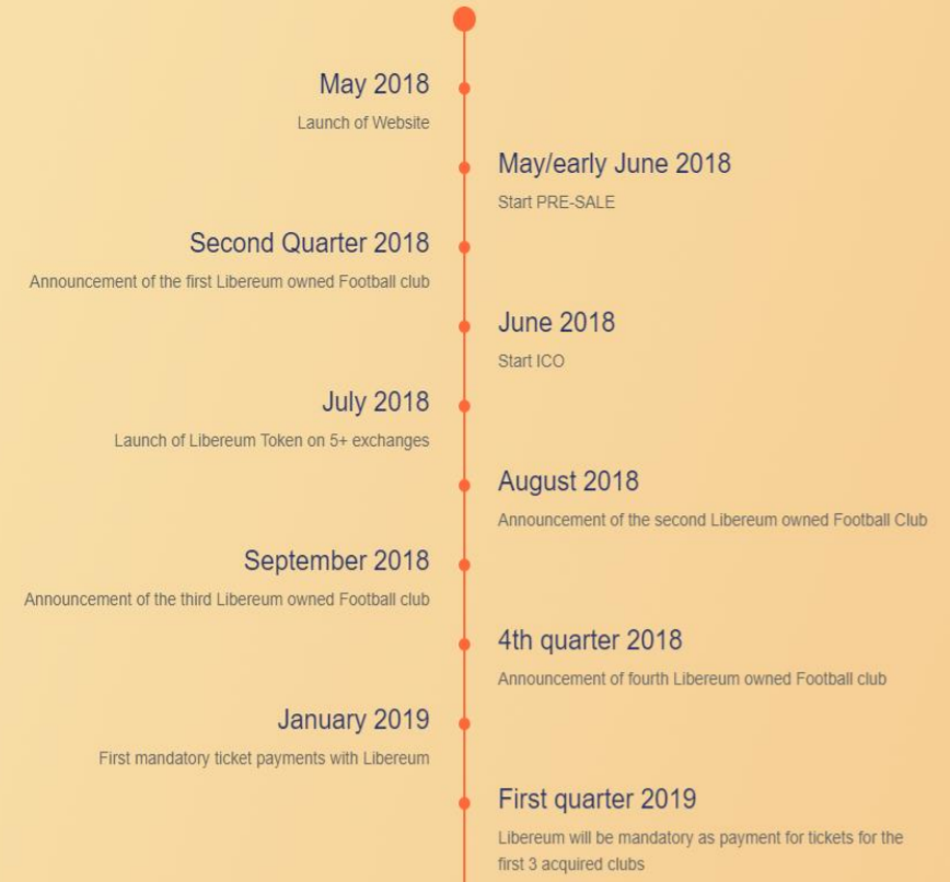 Libereum's Roadmap