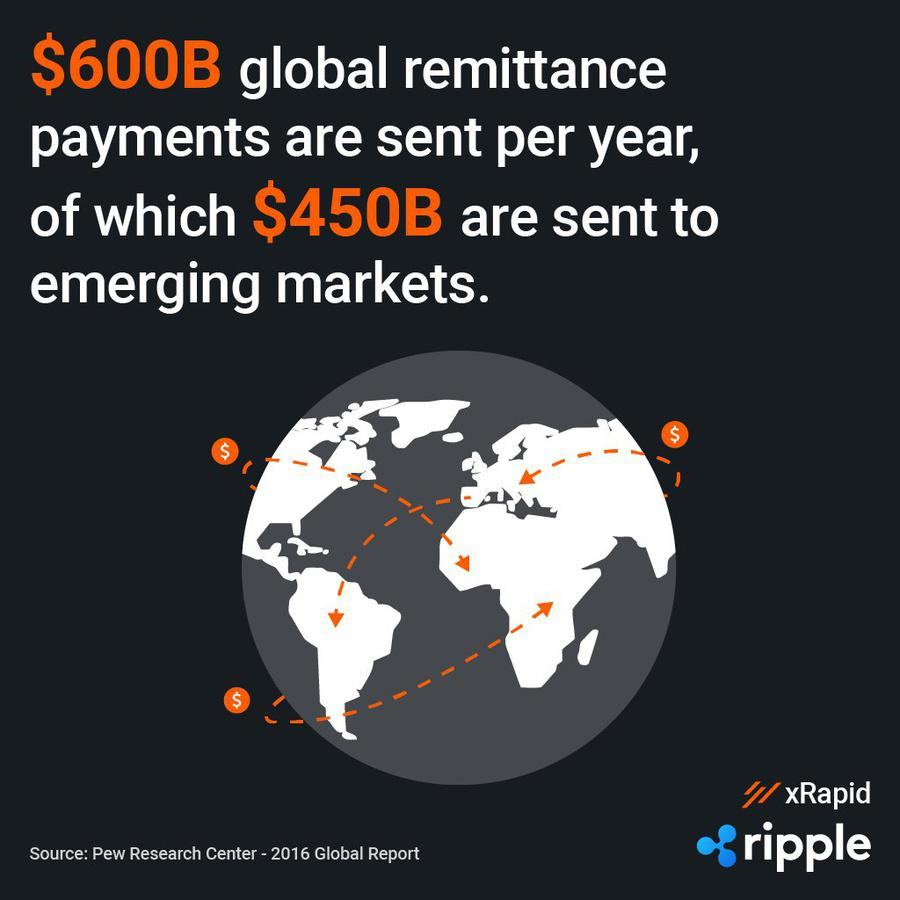 Remittance to emerging market. Source: Ripple