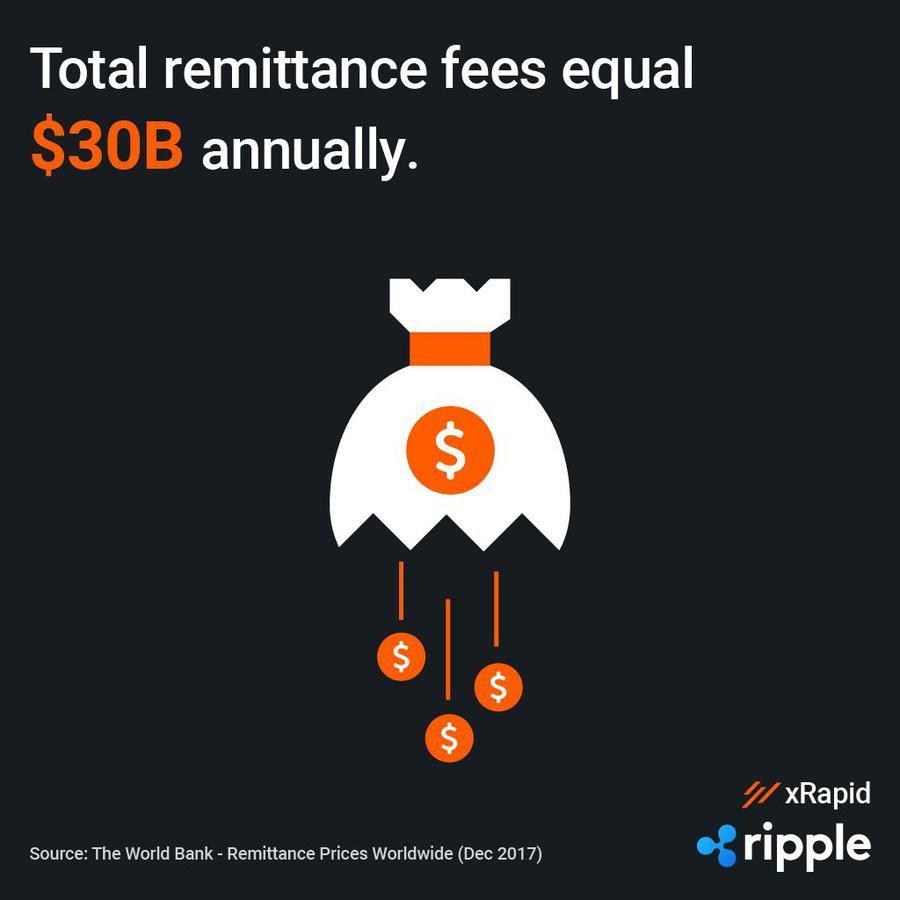 Annual remittance fees. Source: Ripple