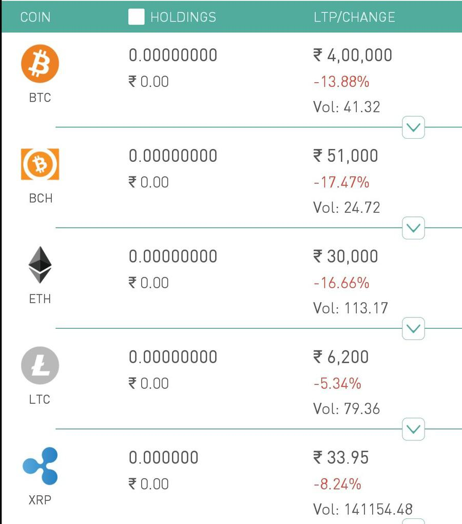 Bitcoin, Ripple Ethereum crashes in India