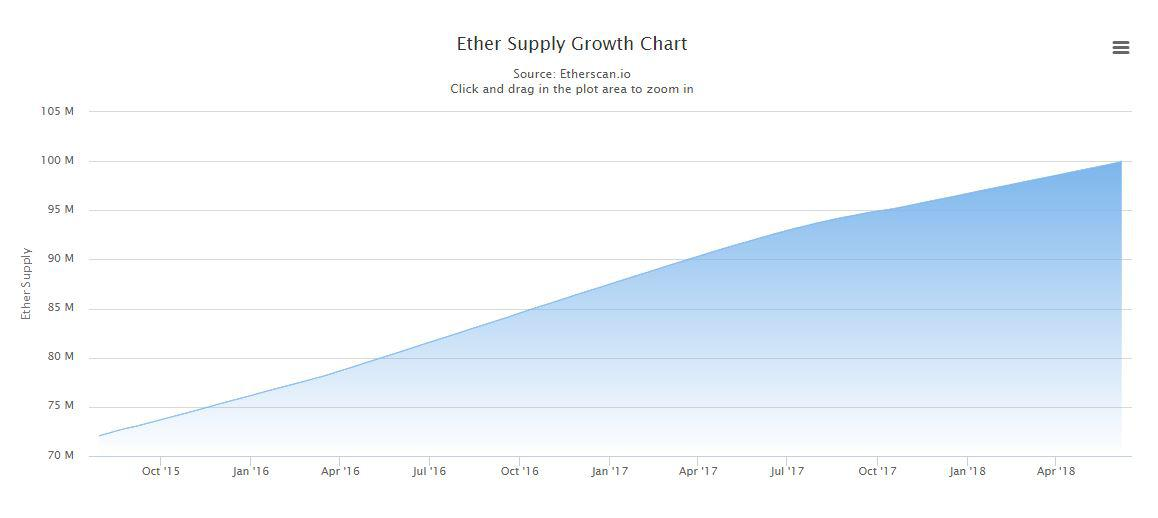 Ether supply growth chart. Source: Ethercsan