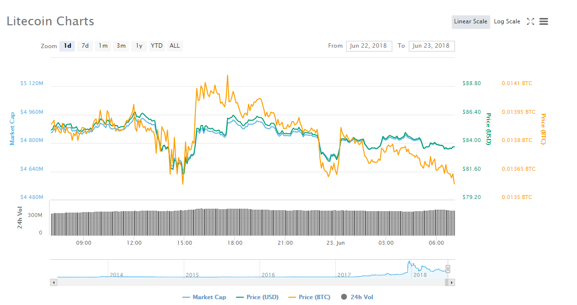 Litecoin's 1 day trading chart | Source: CoinMarketCap