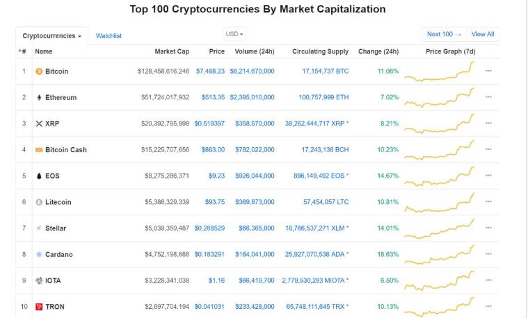 Top 10 Cryptocurrencies | Source: CoinMarketCap | Photo Credits: Justin Sun