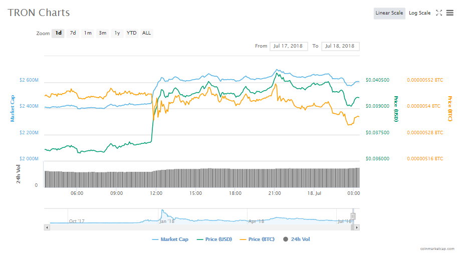 Tron's one-day chart | Source: CoinMarketCap
