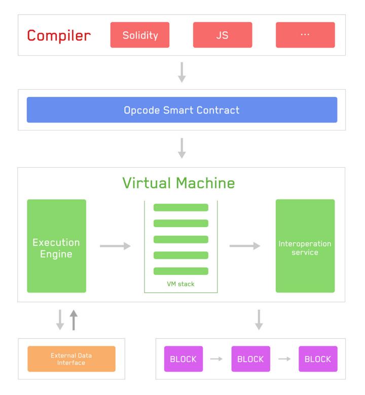 Flowchart of Tron Virtual Machine | Source: Tron Foundation Medium blog