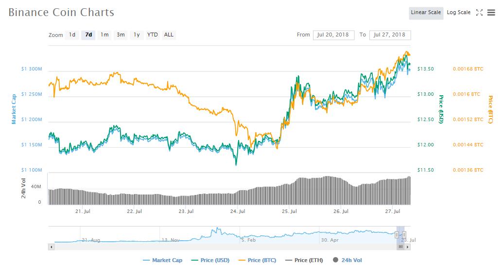 Binance Coin's 7-day chart | Source: CoinMarketCap