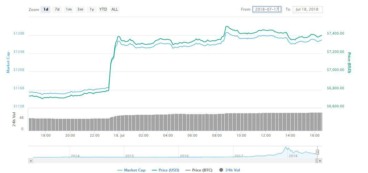 Bitcoin [BTC]'s sudden surge in value || Source: CoinMarketCap