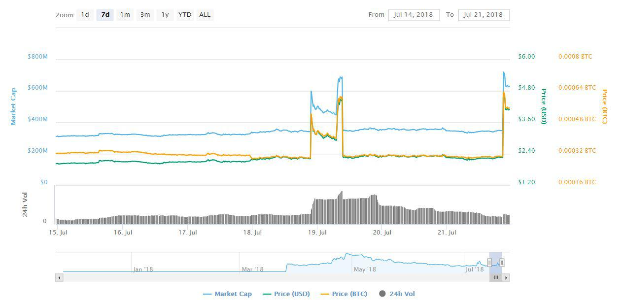 Bitcoin Diamond Bcd Spikes By More Than 102 In The Past 7 Days -