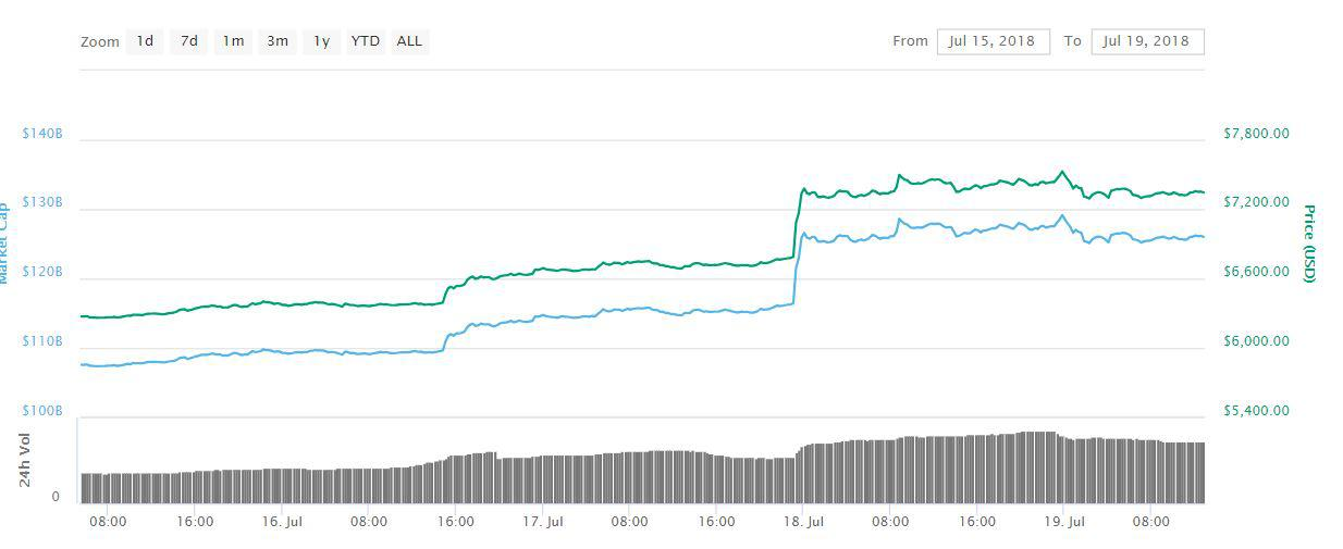Bitcoin price chart between 15th July to 19th July || Source: CoinMarketCap