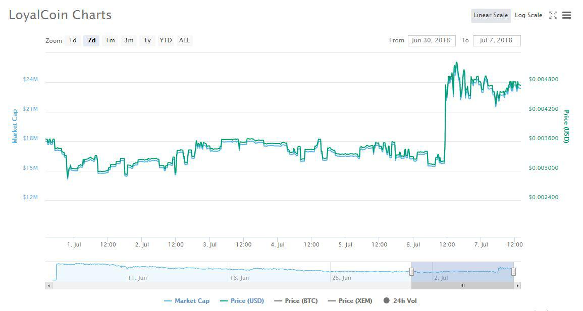 CoinMarketCap's chart | Source: CoinMarketCap