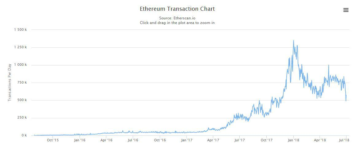 Ethereum Transaction Chart | Source: Etherscan.io