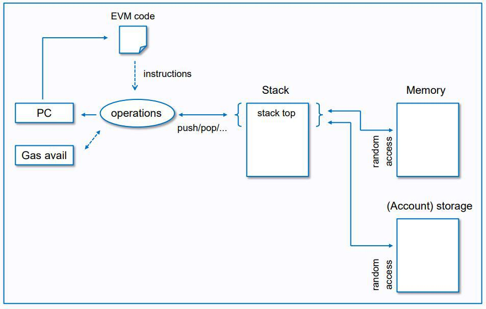 EVM's execution model | Source: Github