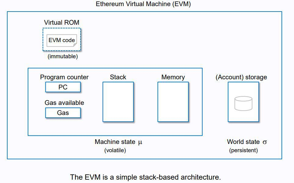 EVM's simple stack-based architecture | Source: Github