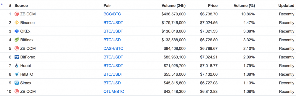 Coinmarketcap.com showing USDT paired BTC trading at $7000