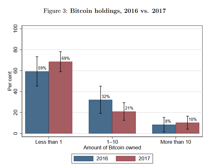 Bitcoin holdings in 2016 vs 2017 | Source: BTCOS