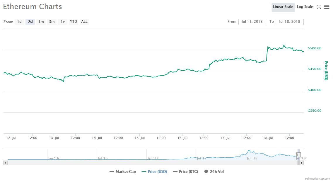 7-day price graph | Source: CoinMarketCap