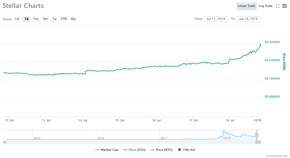 A Bitcoin áttörte a dolláros lélektani határt 📈 Itt az idő elbúcsúzni a kriptotéltől?