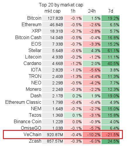 VeChainThor [VET] price comparison