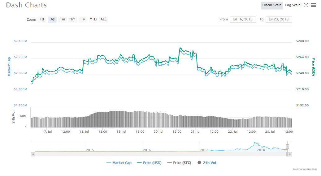 Dash price history [7[7 days] Source: CoinMarketCap