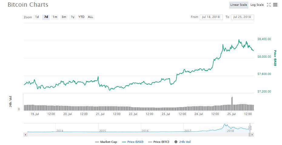 CoinMarketCap's Graph | Source: Twitter