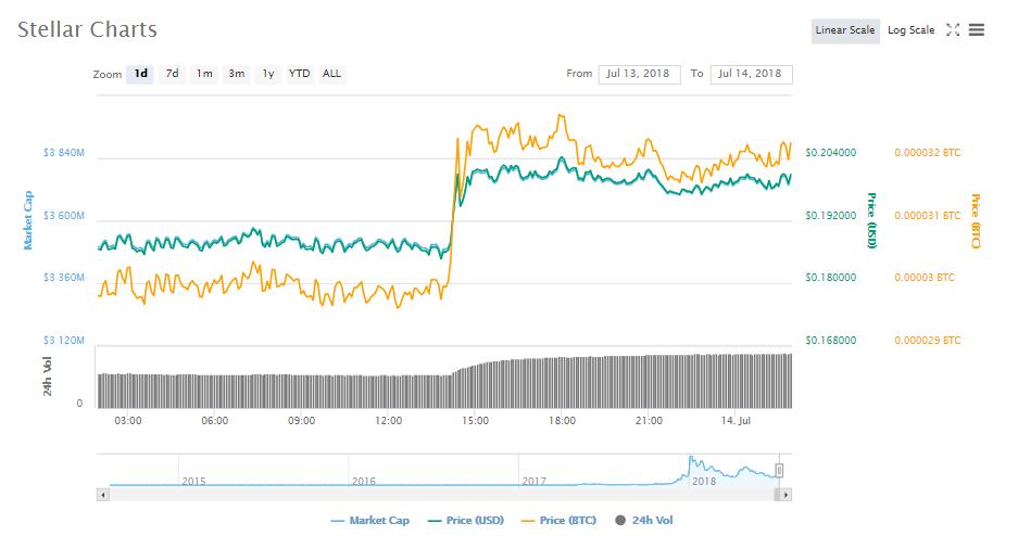 Zrx coinbase health : Kin coin offline wallet example