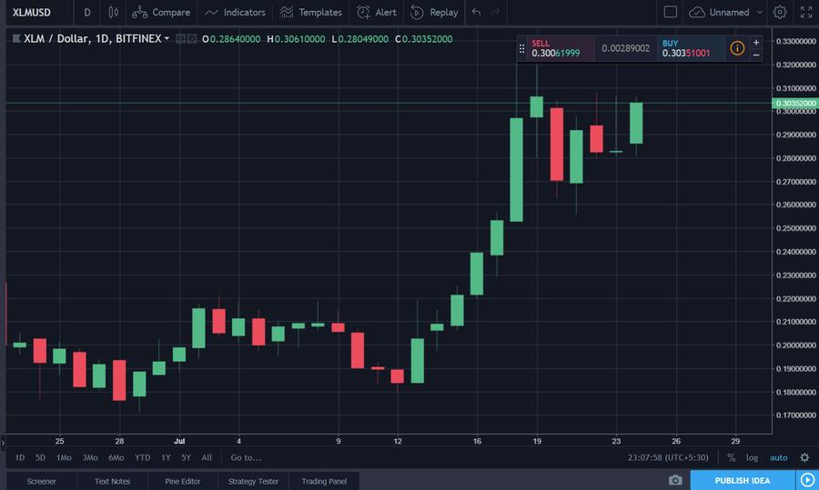 Stellar Lumens Price Chart || Source: TradingView