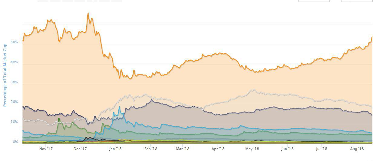 Bitcoin [BTC] dominance flucttuation in the cryptocurrency market | Source: CoinMarketCap