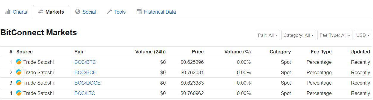 Bitconnect [BCC] current market | Source: CoinMarketCap