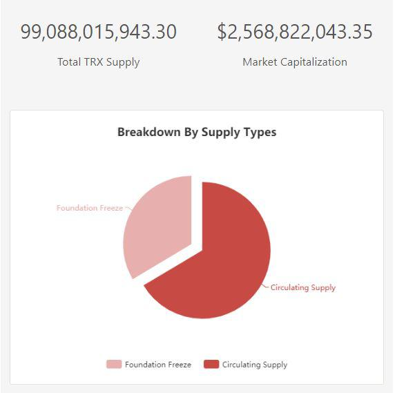 Breakdown of the total TRX supply   Source: TronScan