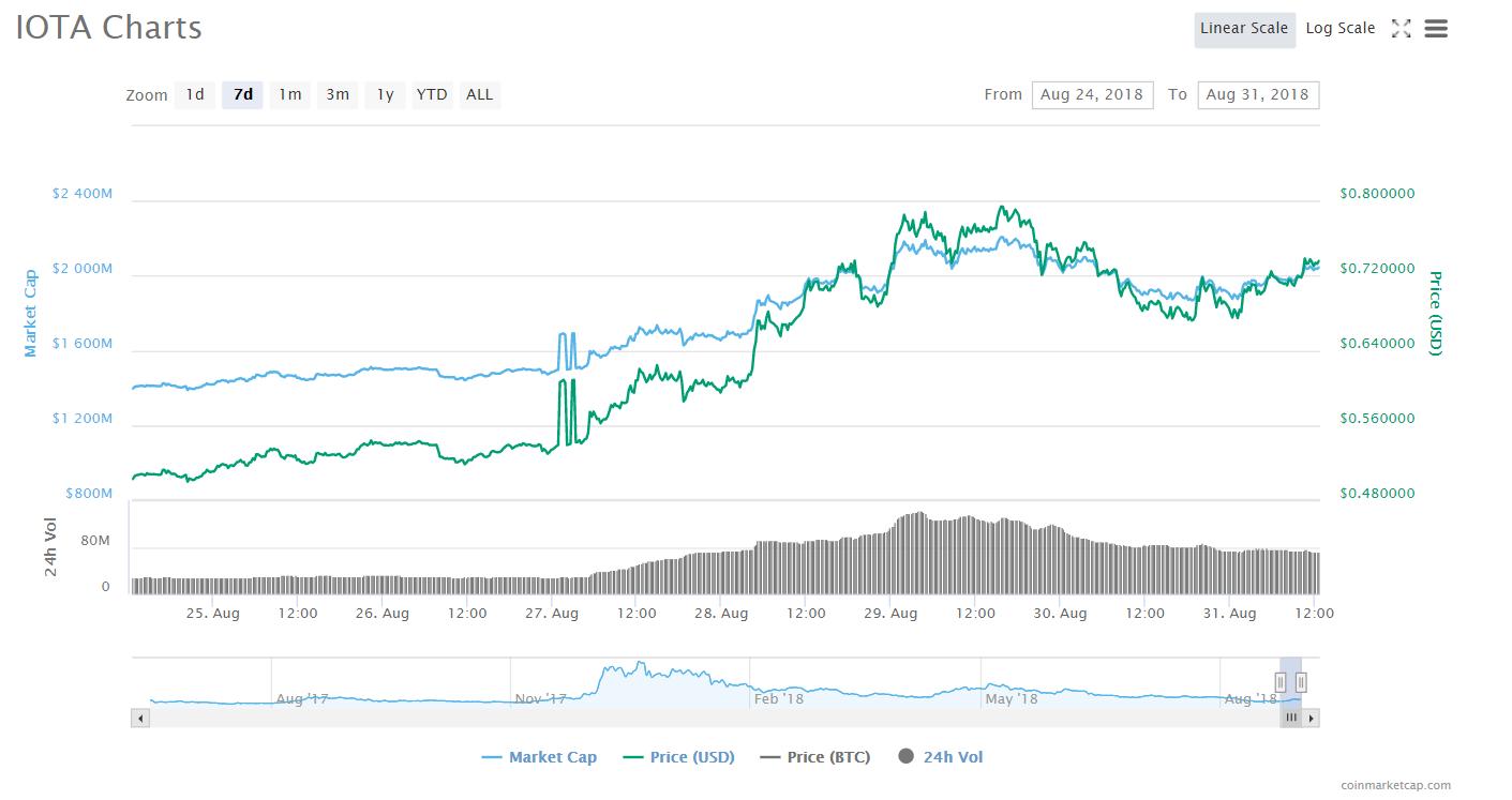 IOTA's price chart | Source: Twitter
