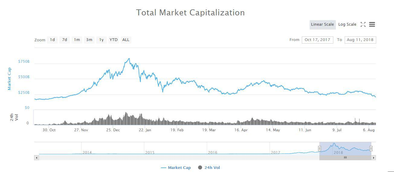 Chart depecting the total market capitalization || Source: CoinMarketCap