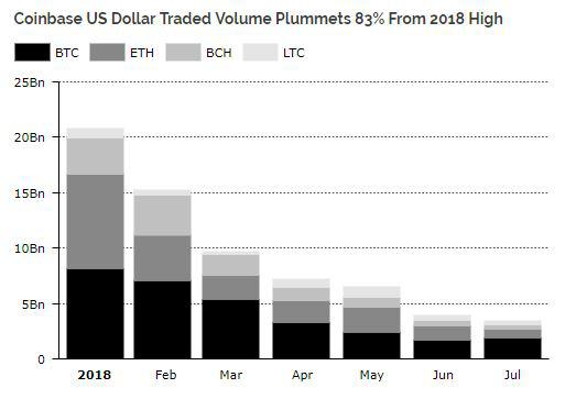Coinbase stats over the past few months || Source: Diar