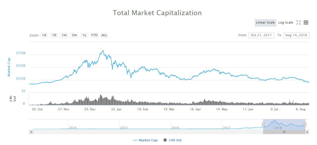 Cryptocurrency market capitalization fluctuation | Source: CoinMarketCap