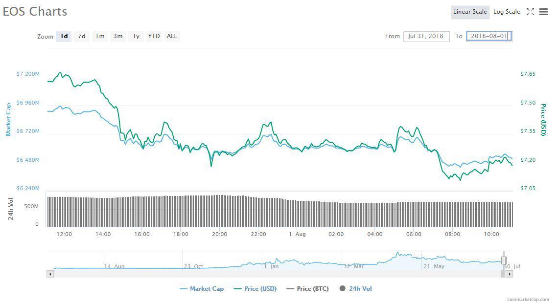 EOS Chart | Source: CoinMarketCap