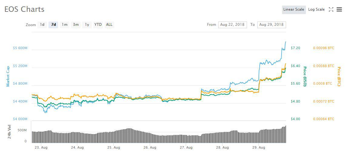 EOS 7d price chart | Source: CoinMarketCap