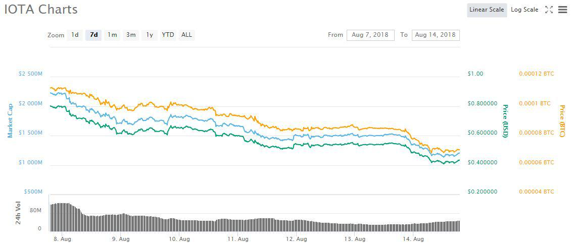 MIOTA 7d price chart | Source: CoinMarketCap