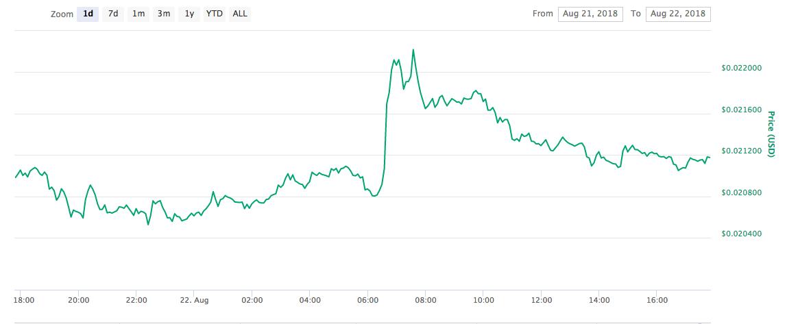 TRX 1 day chart | Source: CoinMarketCap