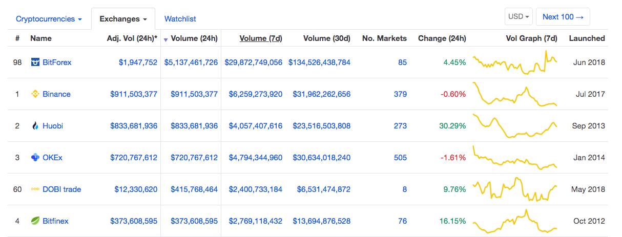 BitForex 24-hour trade volume on CMC | Source: CoinMarketCap