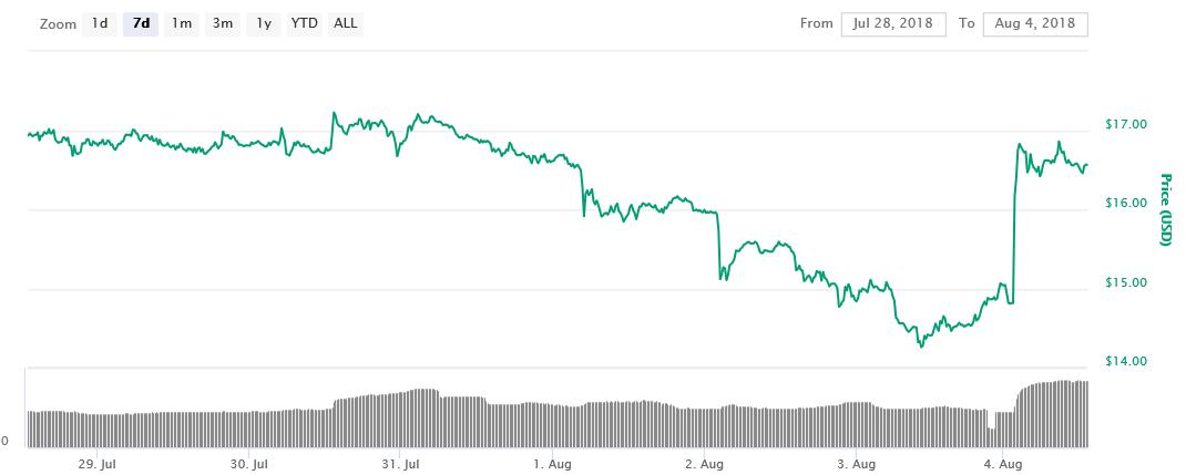 Ethereum Classic [ETC] 7-day price graph   Source: CoinMarketCap