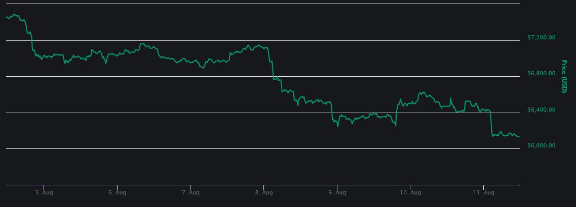 Bitcoin 7-day price graph   Source: CoinMarketCap