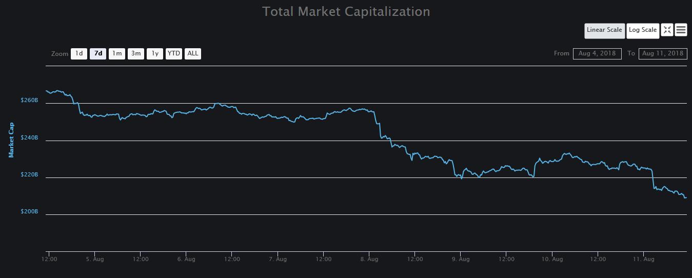 Total Market Cap over 1 week   Source: CoinMarketCap