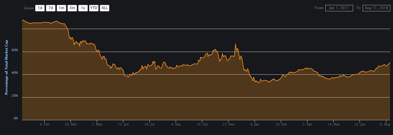 Bitcoin [BTC] market dominance since January 2017   Source: CoinMarketCap
