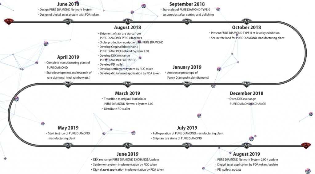 Roadmap for PURE DIAMOND