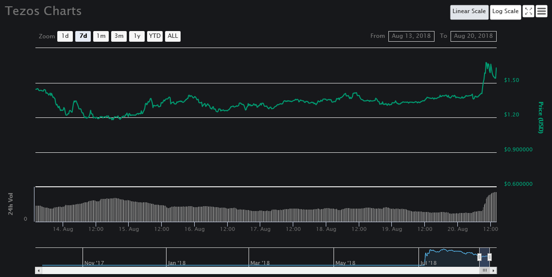 7-day price chart for Tezos [XZT]  Source: CoinMarketCap