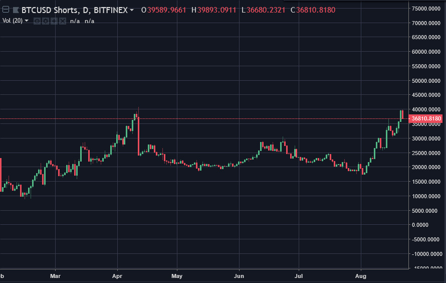 Graph of shorts on BitMEX illustrating short squeeze in April | Source: TradingView