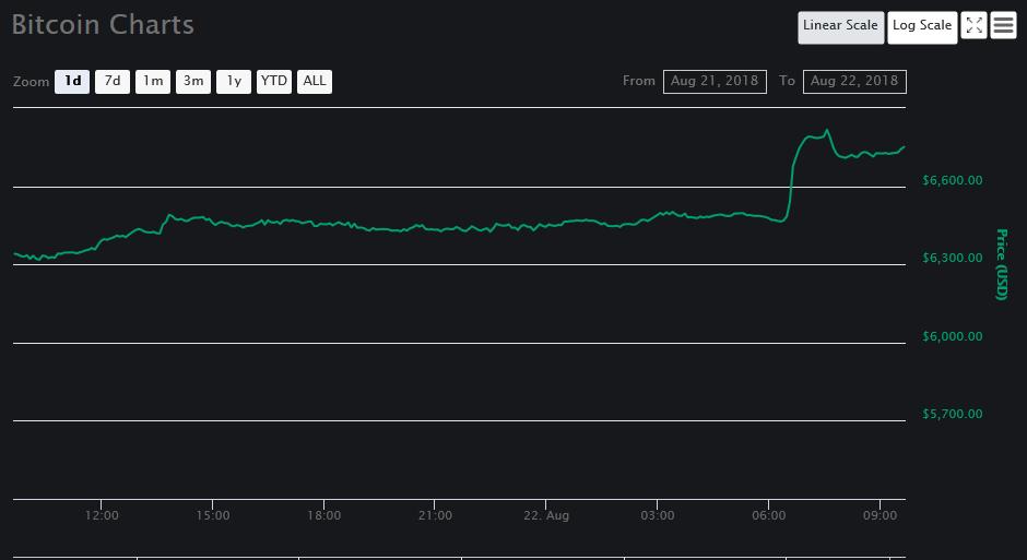 1 day price graph of Bitcoin [BTC] | Source: CoinMarketCap