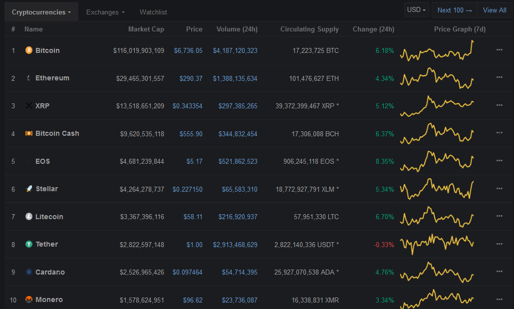 Cryptocurrency price | Source: CoinMarketCap