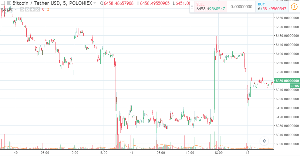 BTC/USDT on 10th, 11th, 12th August, Source: Tradingview