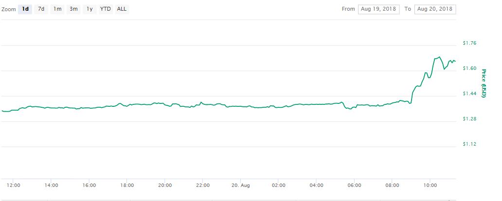 Tezos 1 day chart | Source: Coinmarketcap